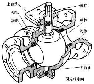 液动阀门,电液动阀门,液动球阀,液动闸阀,液动蝶阀,液动截止阀,电液动球阀,电液动闸阀,电液动蝶阀,电液动截止阀,液动执行器,电液动执行器